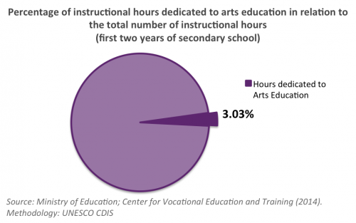 Arts Education Montenegro