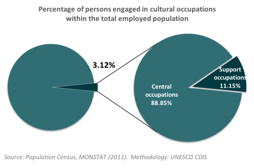 Cultural employment_Montenegro