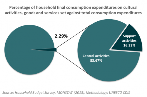 Household expenditures Montenegro