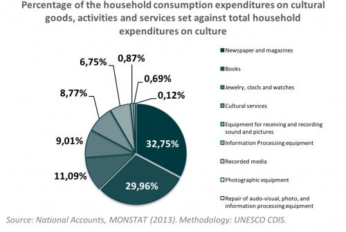 Household expenditures Montenegro