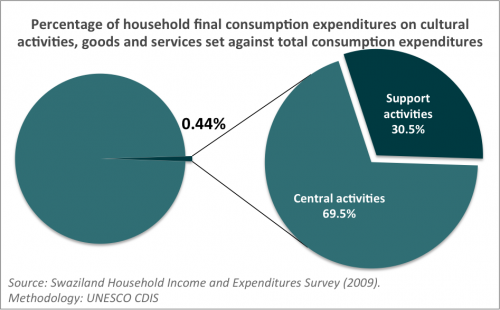 Household expenditures Swaziland