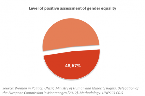Gender Perception Montenegro