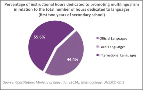 Multilingual Education Montenegro