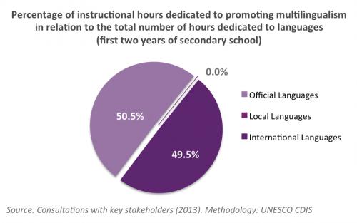 Multilingual Education Uruguay