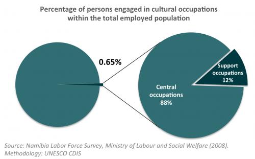 Employment Namibia
