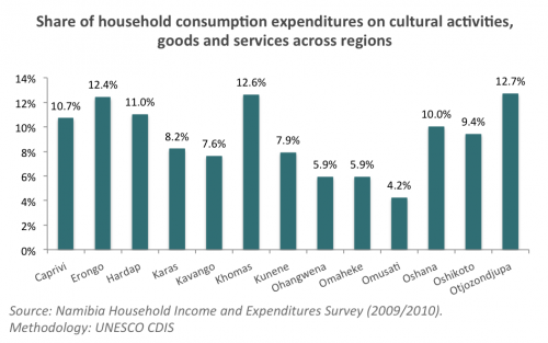 Household expenditures Namibia