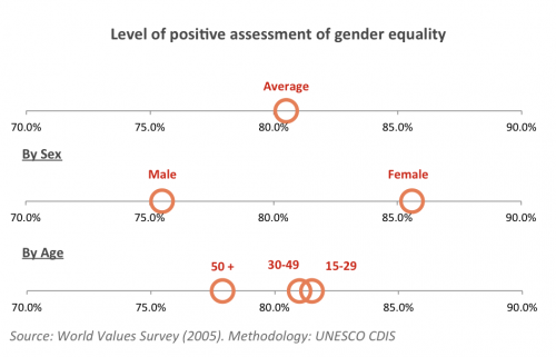 Perception Gender Equality Colombia