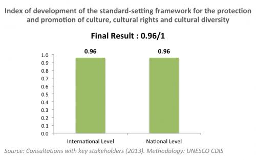 Standard-setting framework Colombia
