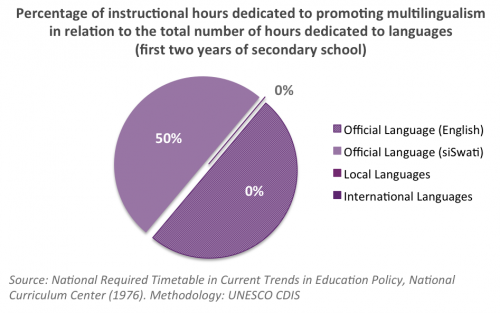 Multilingual Education Swaziland