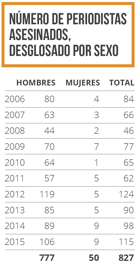 Número de periodistas asesinados desglosado por sexo 2006-2015
