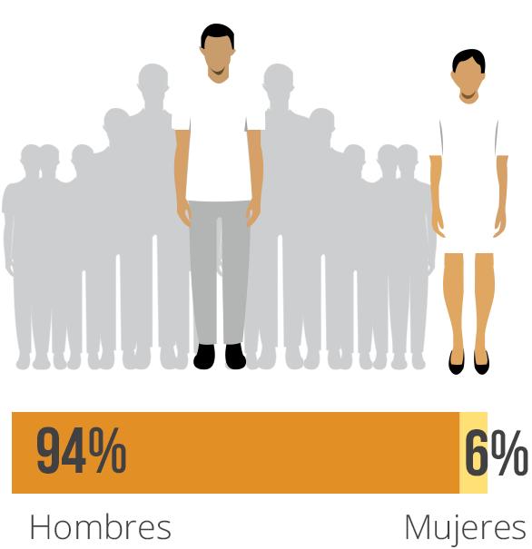 Prociento de periodistas asesinados desglosado por sexo 2006-2015