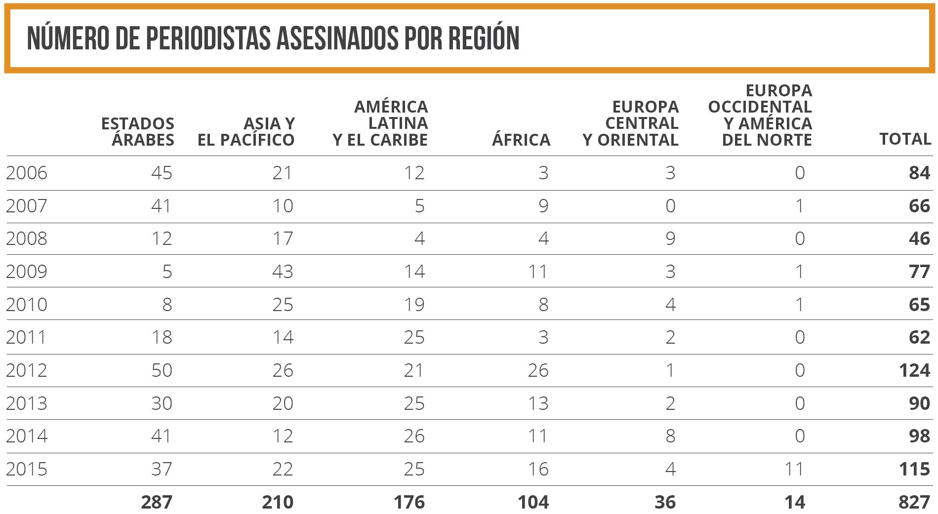 Número de periodistas asesinados por región 2006-2015