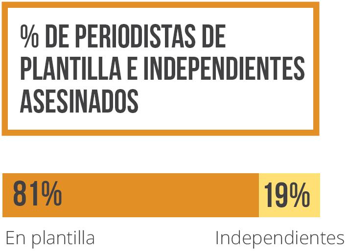 Prociento de periodistas de plantilla e independientes asesinados 2006-2015