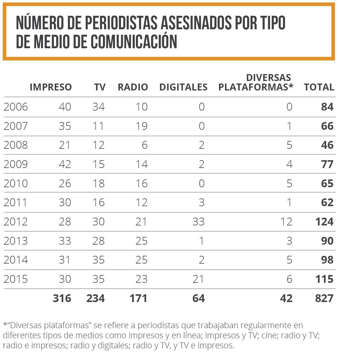 Número de periodistas asesinados por tipo de medio de comunicación 2006-2015