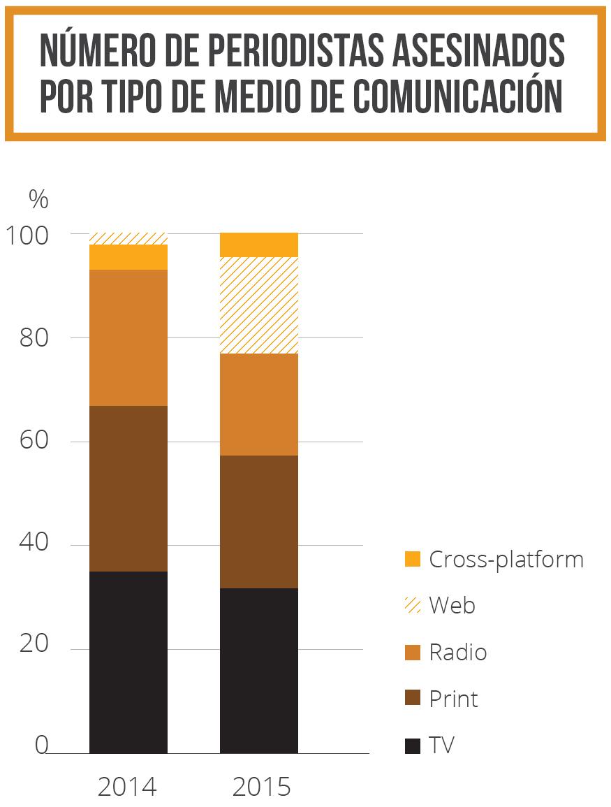 Número de periodistas asesinados por tipo de medio de comunicación 2014-2015
